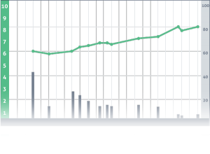 Oefenwebscores in een grafiek